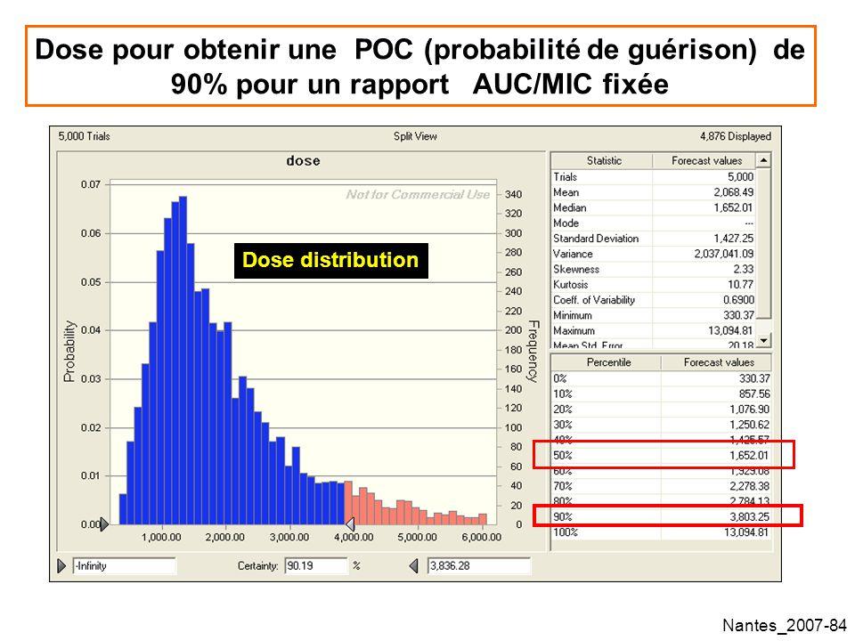 Dose pour obtenir une POC (probabilité de guérison) de 90% pour un rapport AUC/MIC fixée