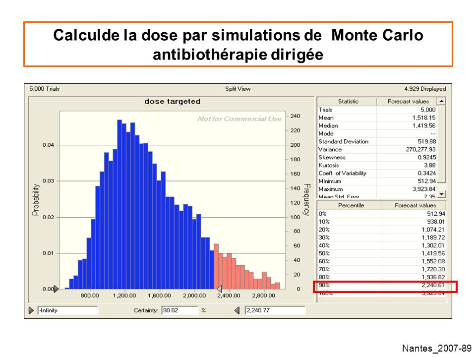 Calculde la dose par simulations de Monte Carlo antibiothérapie dirigée
