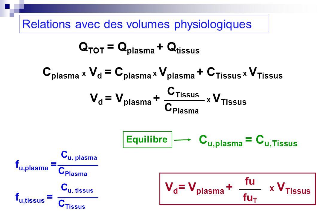 Relations avec des volumes physiologiques