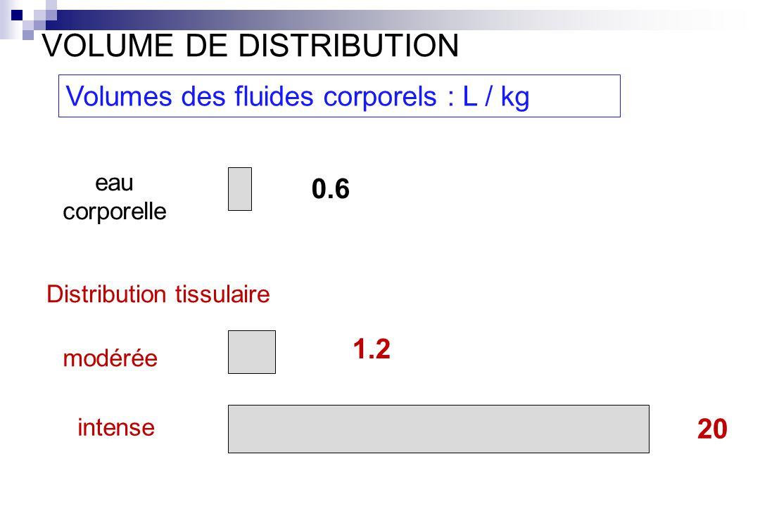 Distribution tissulaire