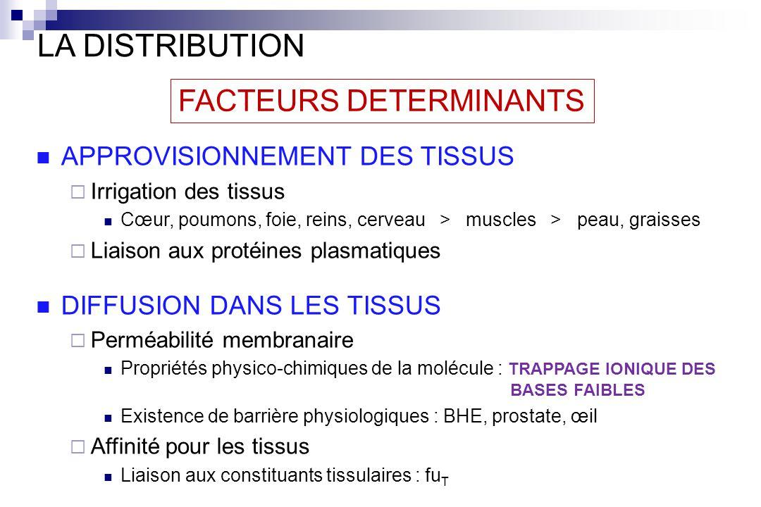 LA DISTRIBUTION FACTEURS DETERMINANTS APPROVISIONNEMENT DES TISSUS