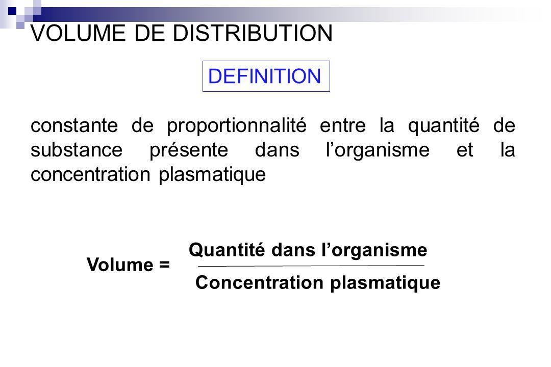 Quantité dans l'organisme Concentration plasmatique
