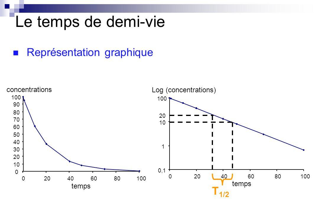Le temps de demi-vie Représentation graphique T1/2 concentrations