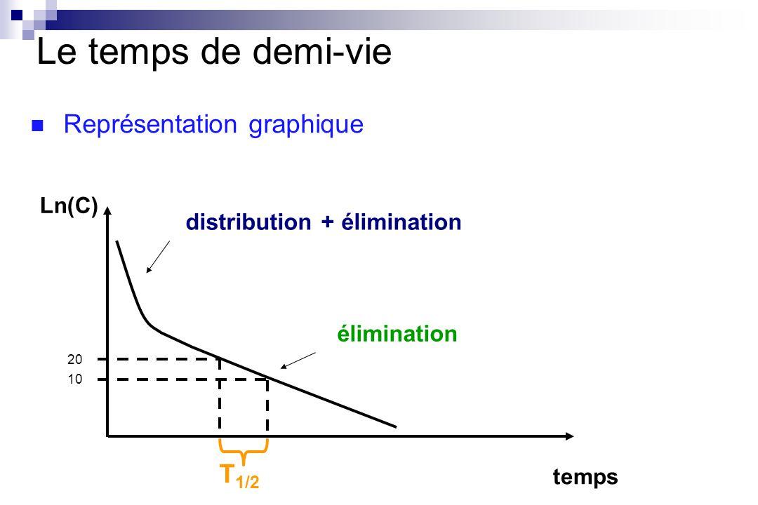 Le temps de demi-vie Représentation graphique T1/2