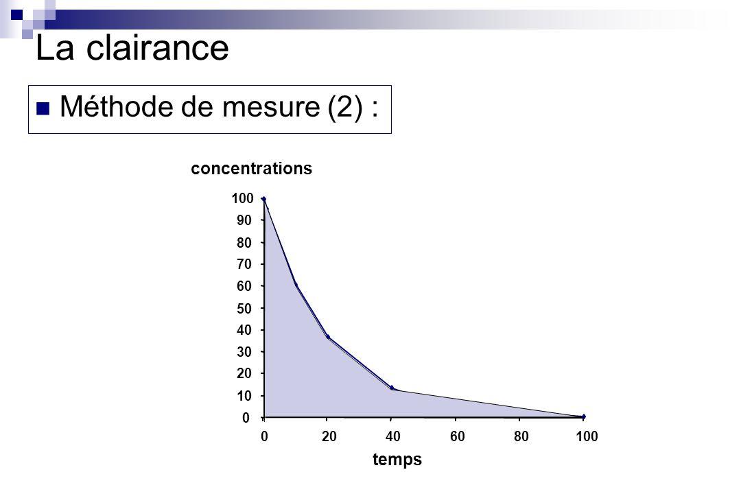 La clairance Méthode de mesure (2) : concentrations temps 100 90 80 70