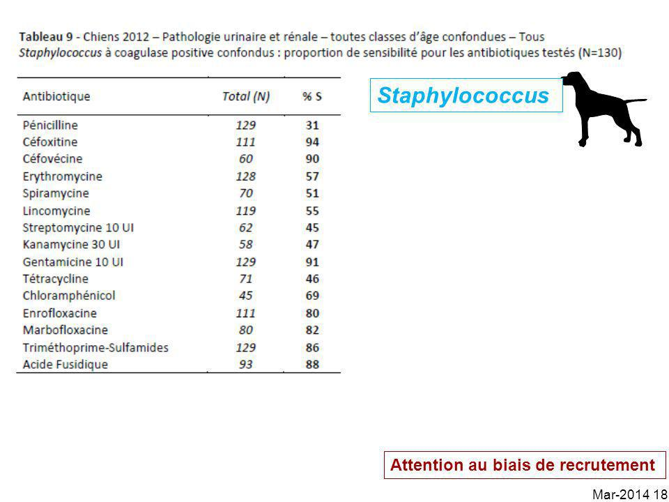 Staphylococcus Attention au biais de recrutement Mar-2014 18
