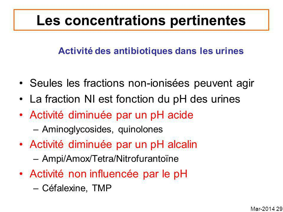 Les concentrations pertinentes