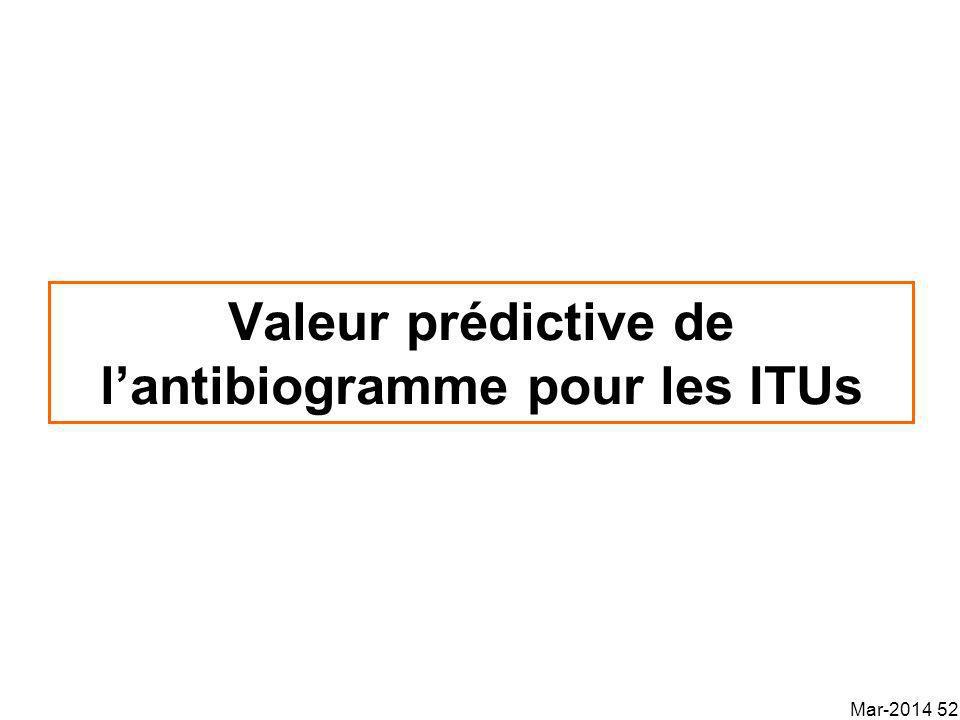 Valeur prédictive de l'antibiogramme pour les ITUs