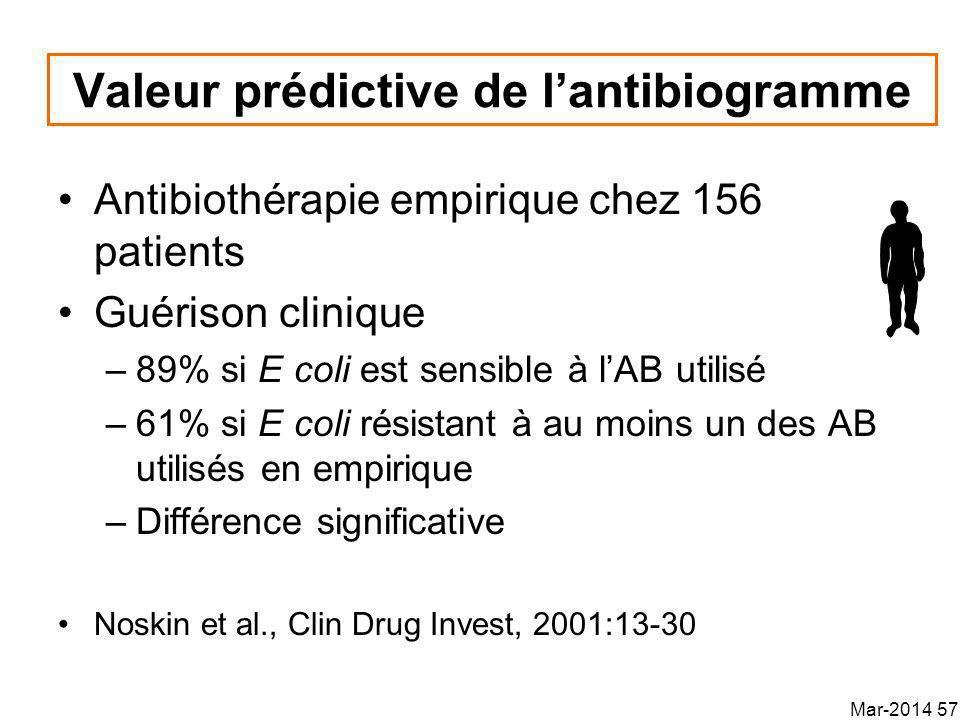 Valeur prédictive de l'antibiogramme