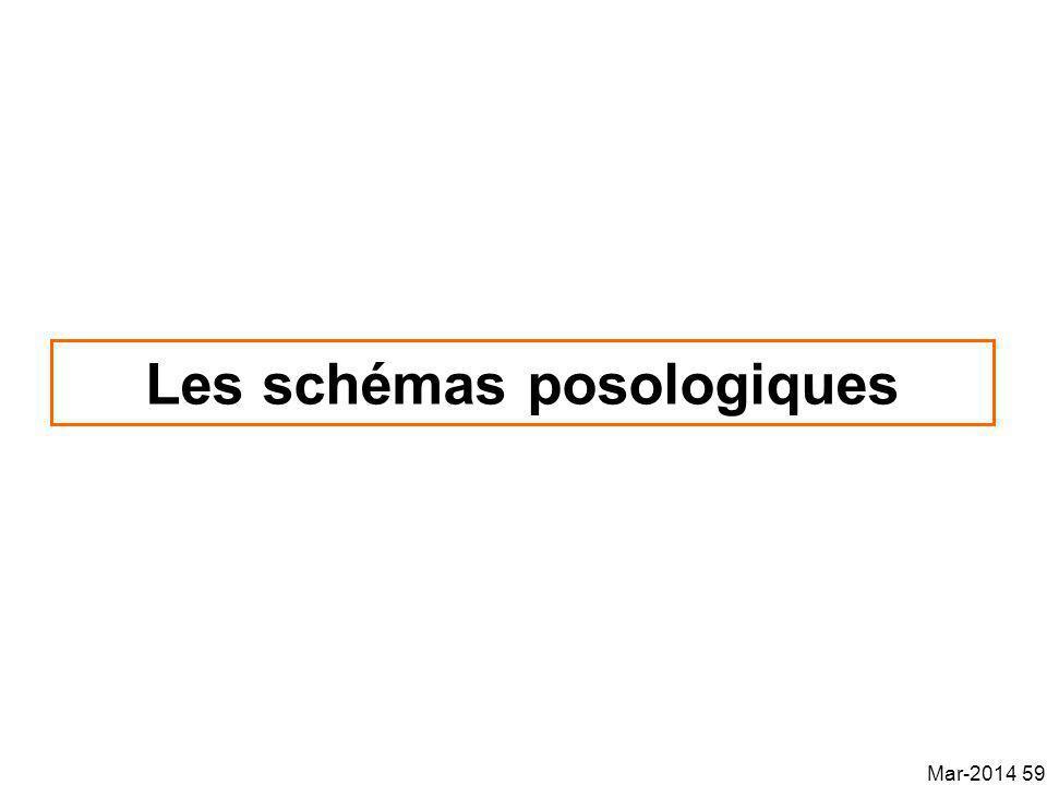 Les schémas posologiques