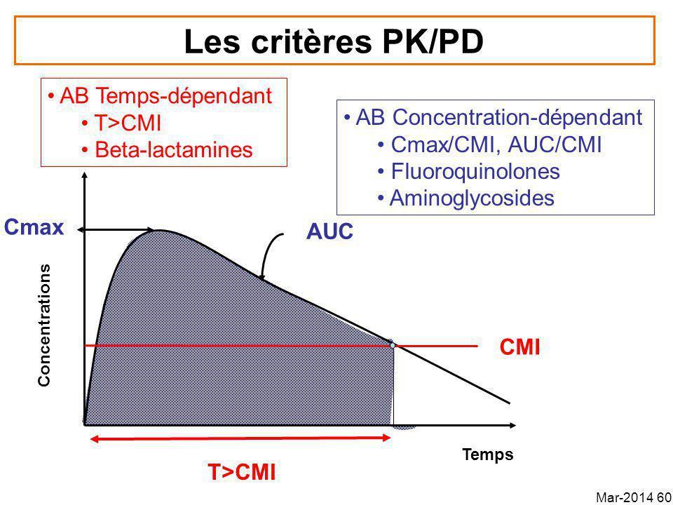 Les critères PK/PD AB Temps-dépendant T>CMI