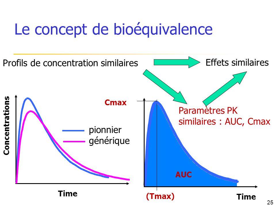 Le concept de bioéquivalence
