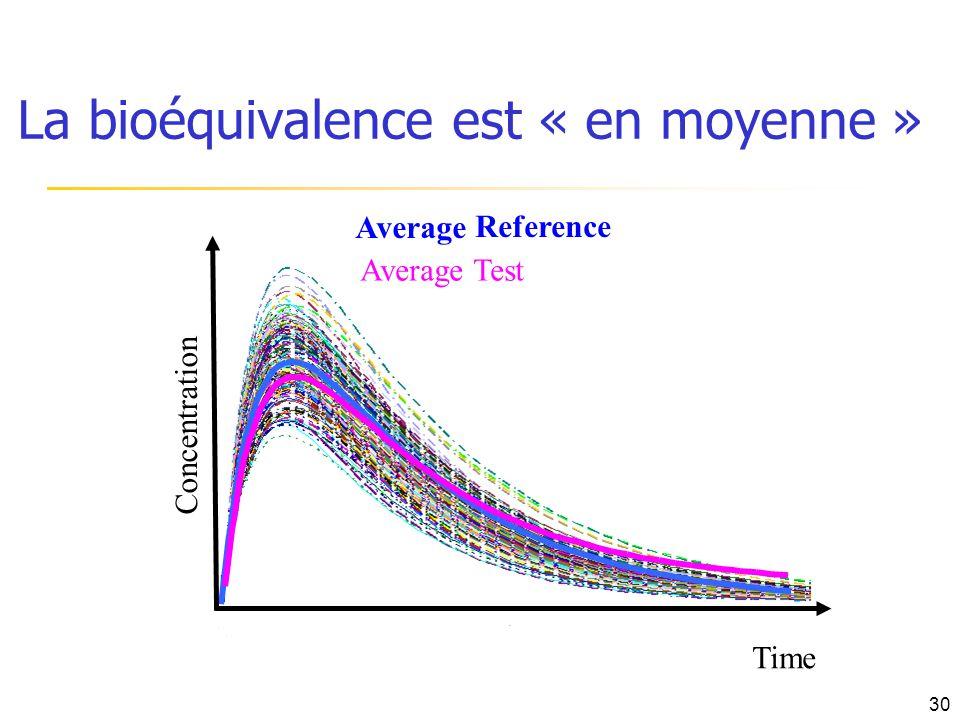 La bioéquivalence est « en moyenne »
