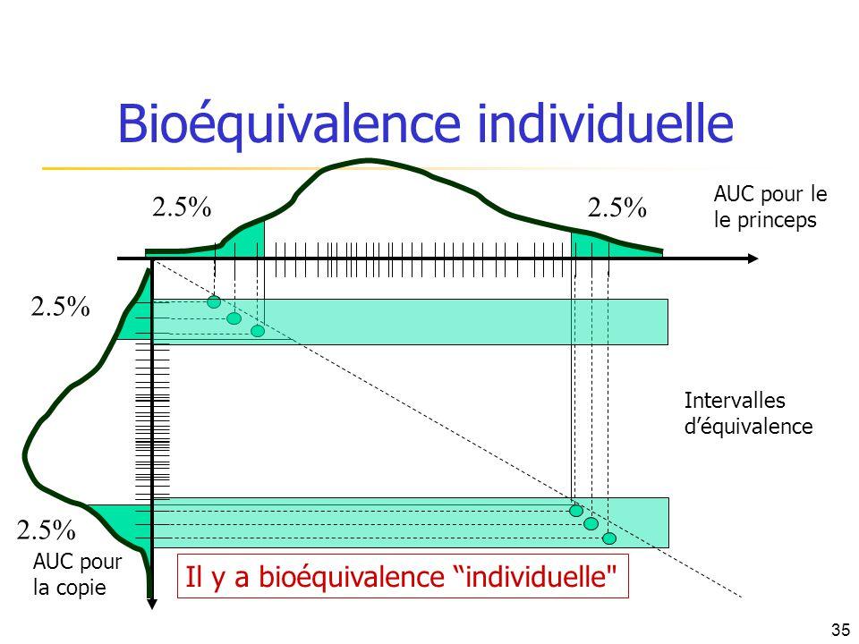 Bioéquivalence individuelle