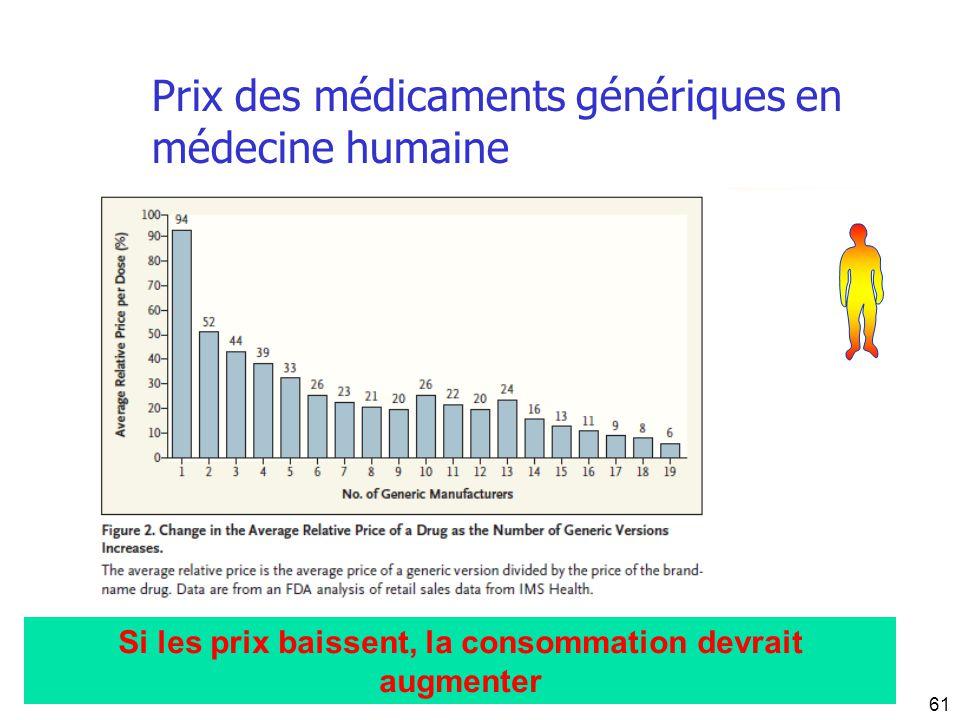 Prix des médicaments génériques en médecine humaine