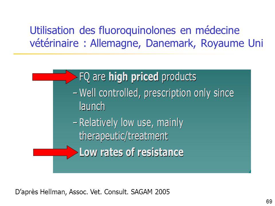 Utilisation des fluoroquinolones en médecine vétérinaire : Allemagne, Danemark, Royaume Uni