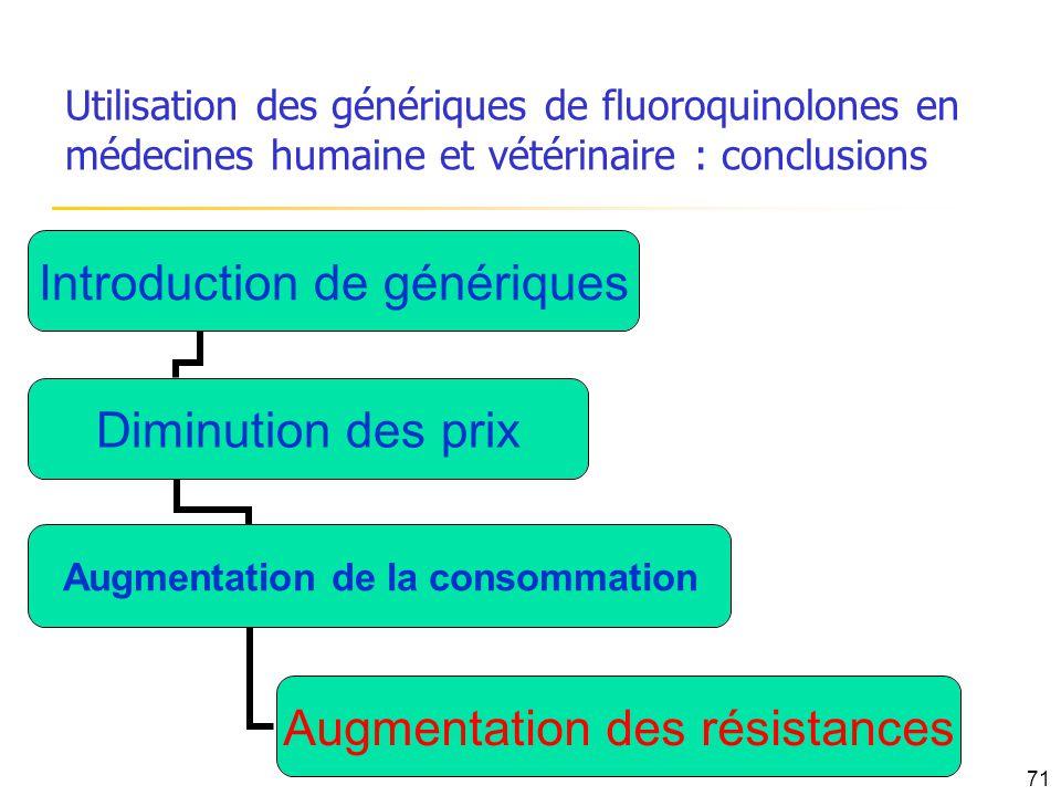 Utilisation des génériques de fluoroquinolones en médecines humaine et vétérinaire : conclusions