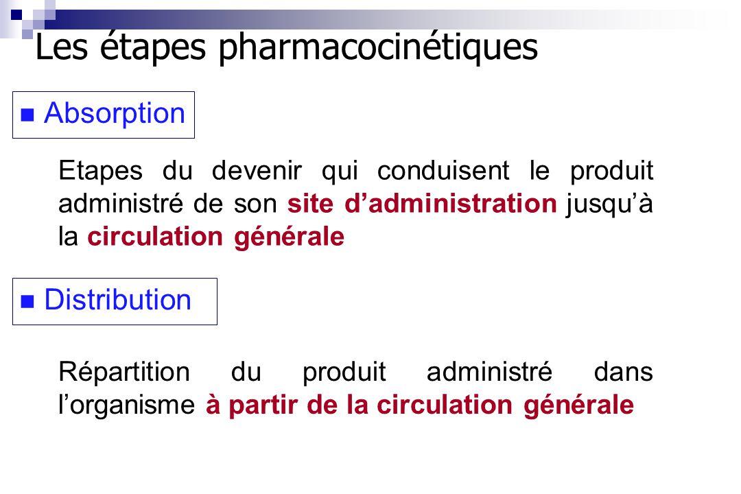Les étapes pharmacocinétiques