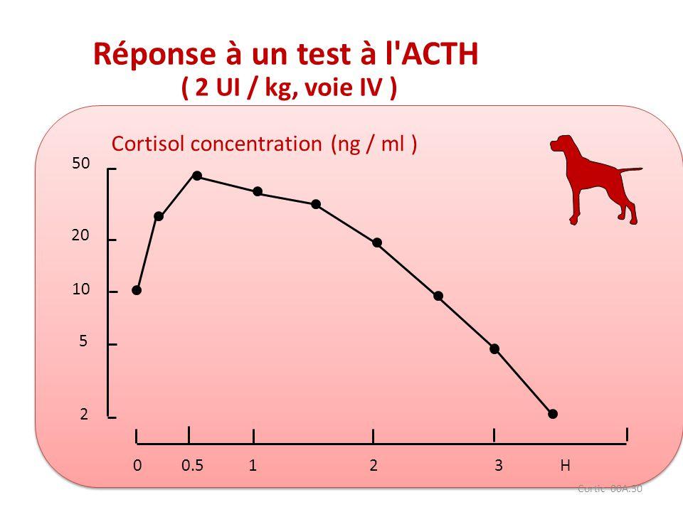 Réponse à un test à l ACTH
