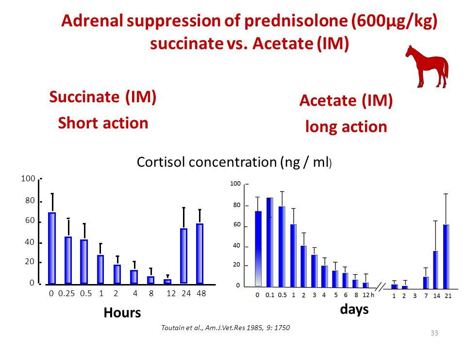 Adrenal suppression of prednisolone (600µg/kg) succinate vs