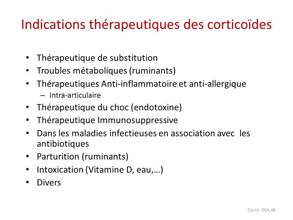 Indications thérapeutiques des corticoïdes