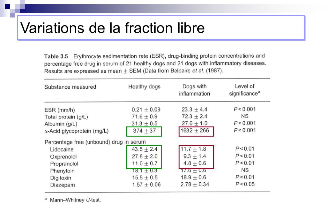 Variations de la fraction libre