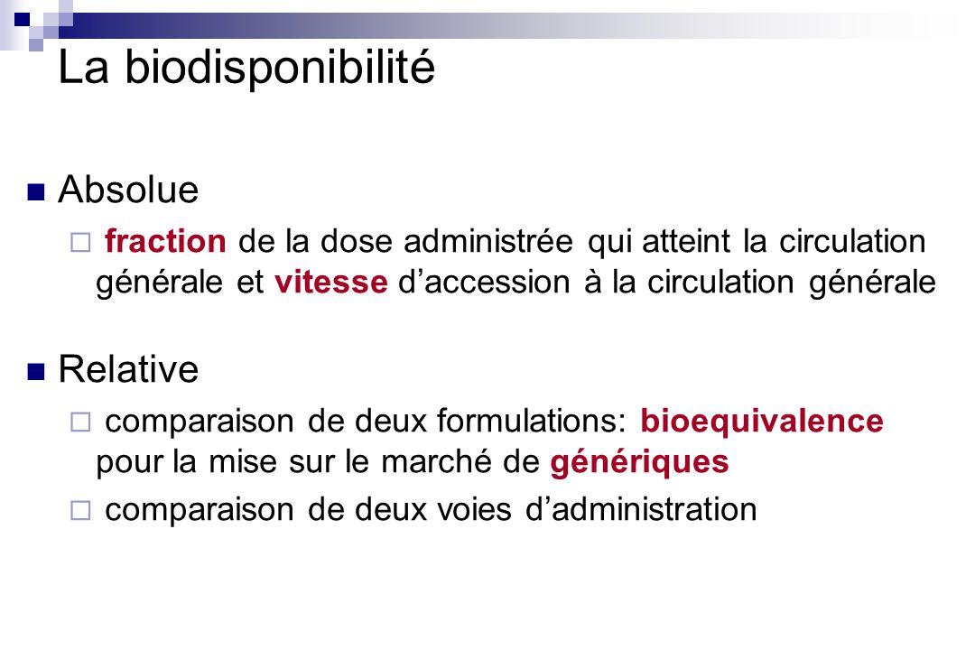 La biodisponibilité Absolue Relative