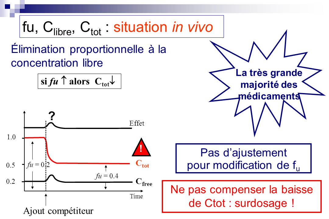 fu, Clibre, Ctot : situation in vivo