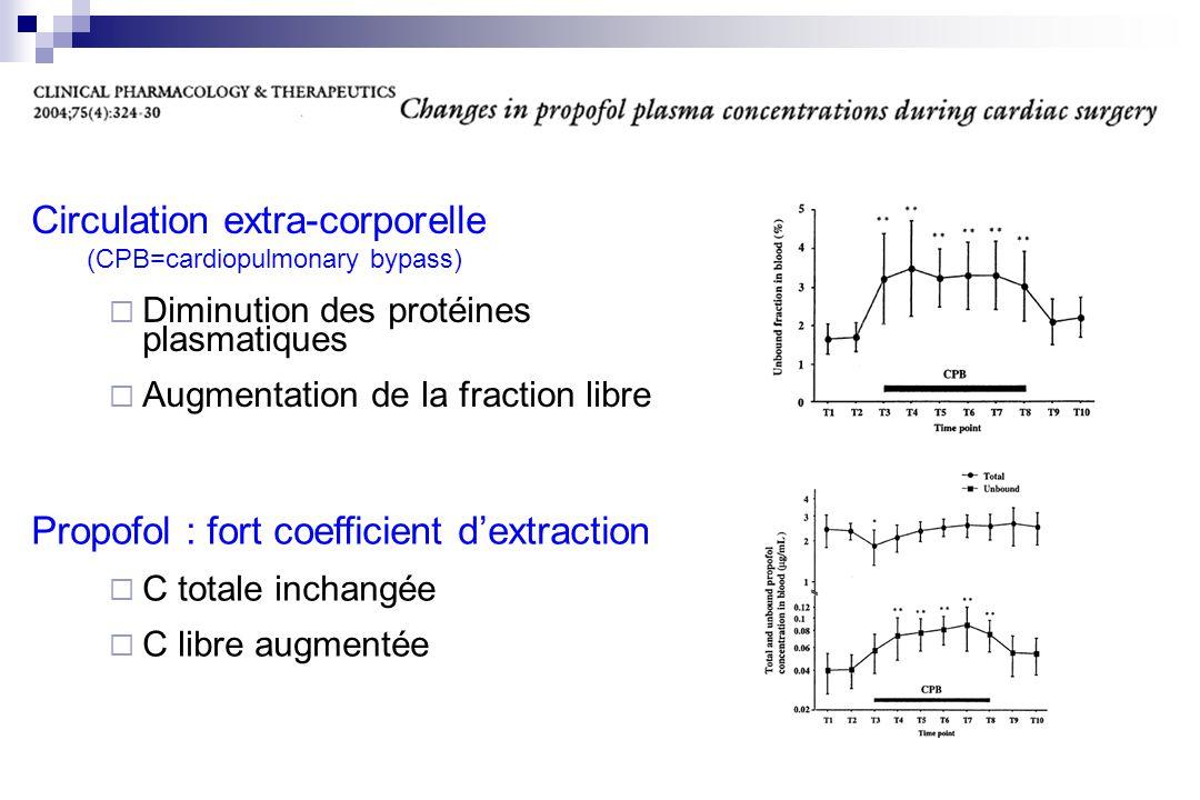 Circulation extra-corporelle (CPB=cardiopulmonary bypass)