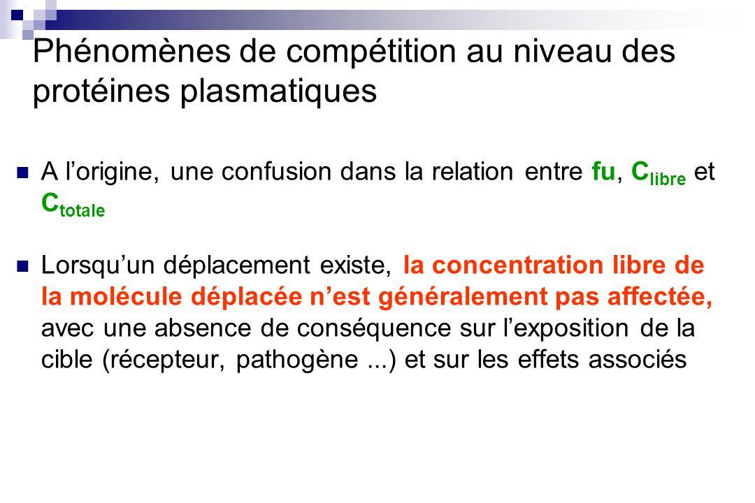 Phénomènes de compétition au niveau des protéines plasmatiques