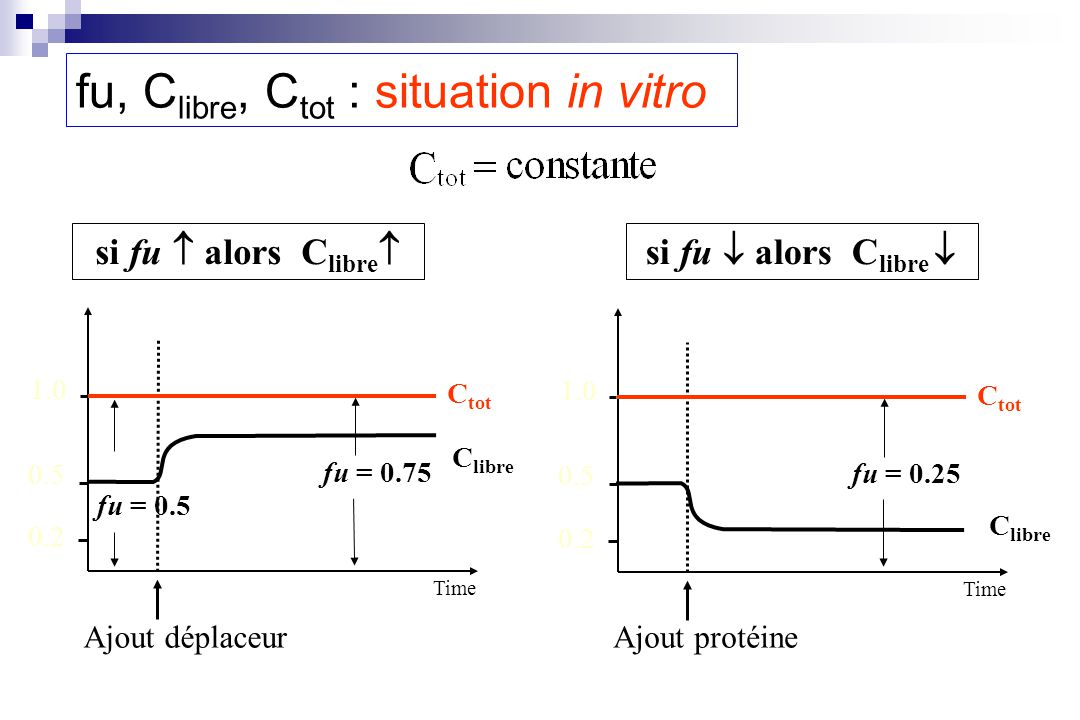 fu, Clibre, Ctot : situation in vitro
