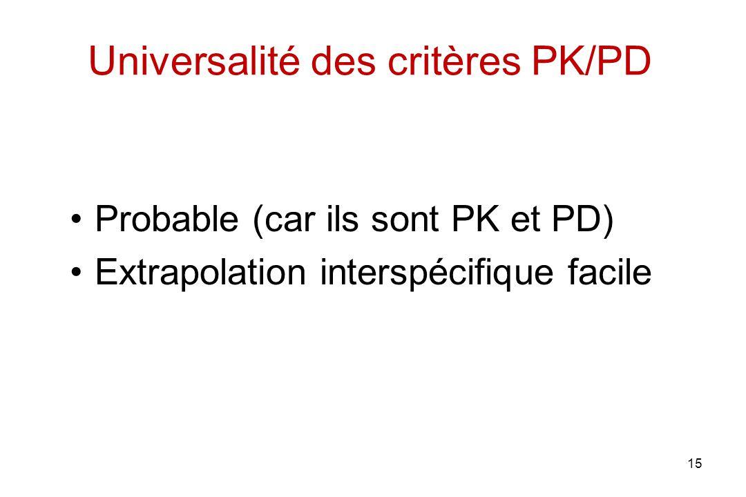 Universalité des critères PK/PD