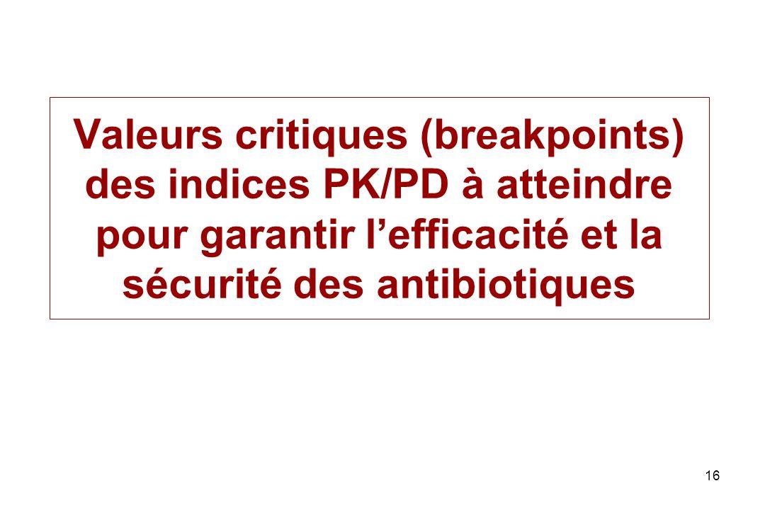 Valeurs critiques (breakpoints) des indices PK/PD à atteindre pour garantir l'efficacité et la sécurité des antibiotiques