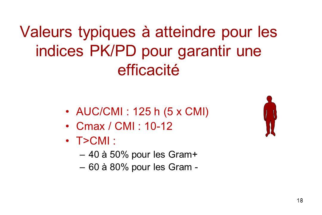 Valeurs typiques à atteindre pour les indices PK/PD pour garantir une efficacité