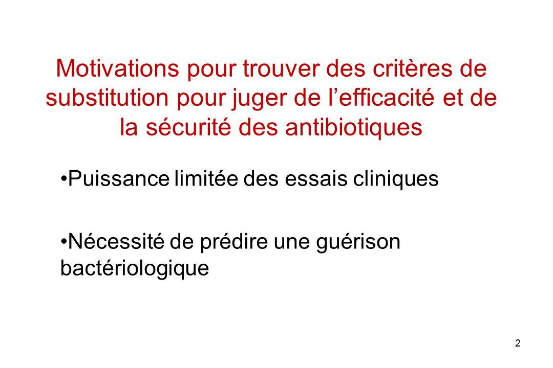 Motivations pour trouver des critères de substitution pour juger de l'efficacité et de la sécurité des antibiotiques