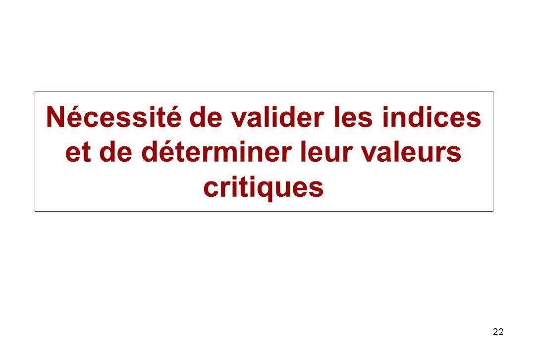 Nécessité de valider les indices et de déterminer leur valeurs critiques