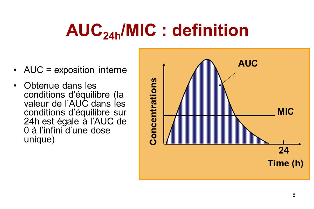 AUC24h/MIC : definition AUC AUC = exposition interne