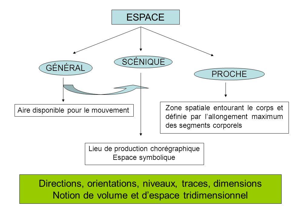 Directions, orientations, niveaux, traces, dimensions