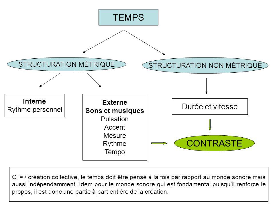 TEMPS CONTRASTE Durée et vitesse STRUCTURATION MÉTRIQUE