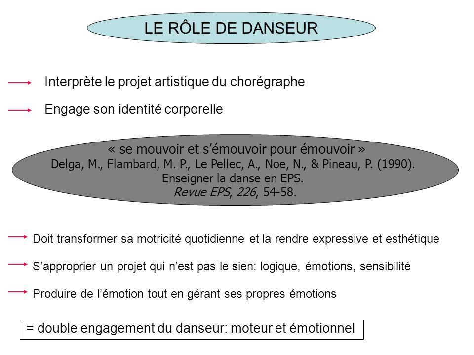 LE RÔLE DE DANSEUR Interprète le projet artistique du chorégraphe