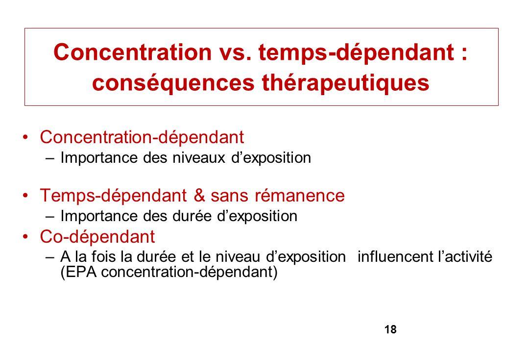 Concentration vs. temps-dépendant : conséquences thérapeutiques