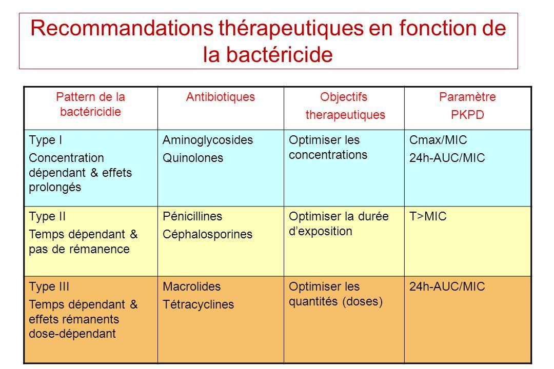 Recommandations thérapeutiques en fonction de la bactéricide