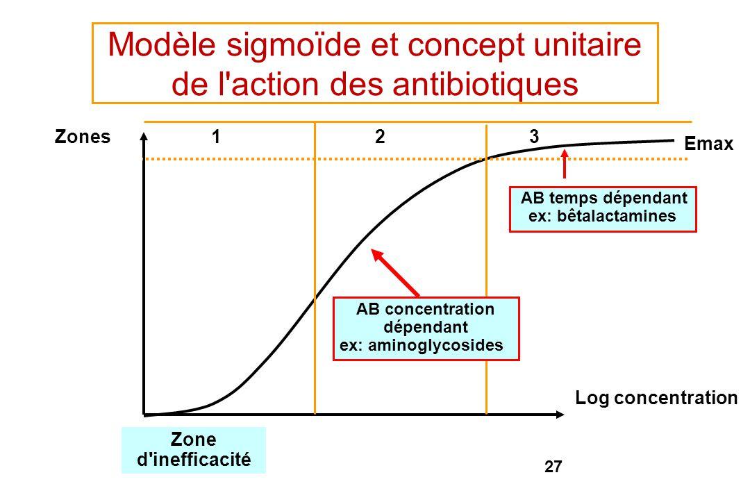 Modèle sigmoïde et concept unitaire de l action des antibiotiques