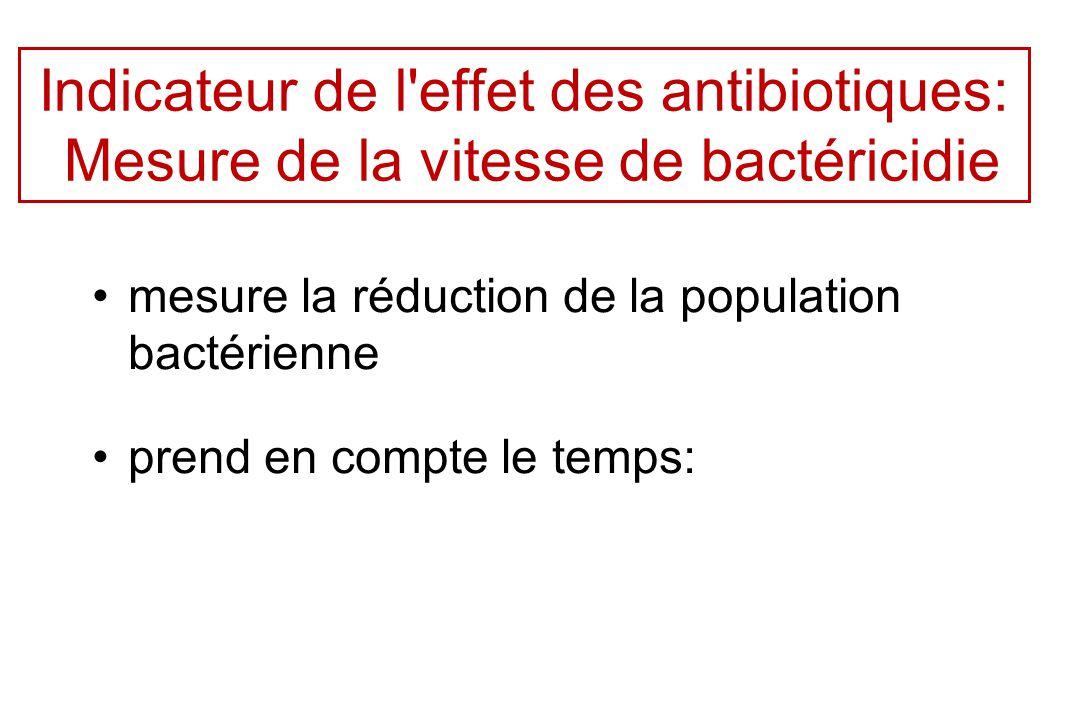 Indicateur de l effet des antibiotiques: Mesure de la vitesse de bactéricidie