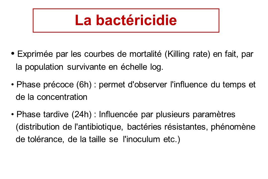 La bactéricidie • Exprimée par les courbes de mortalité (Killing rate) en fait, par la population survivante en échelle log.