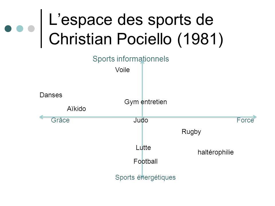 L'espace des sports de Christian Pociello (1981)