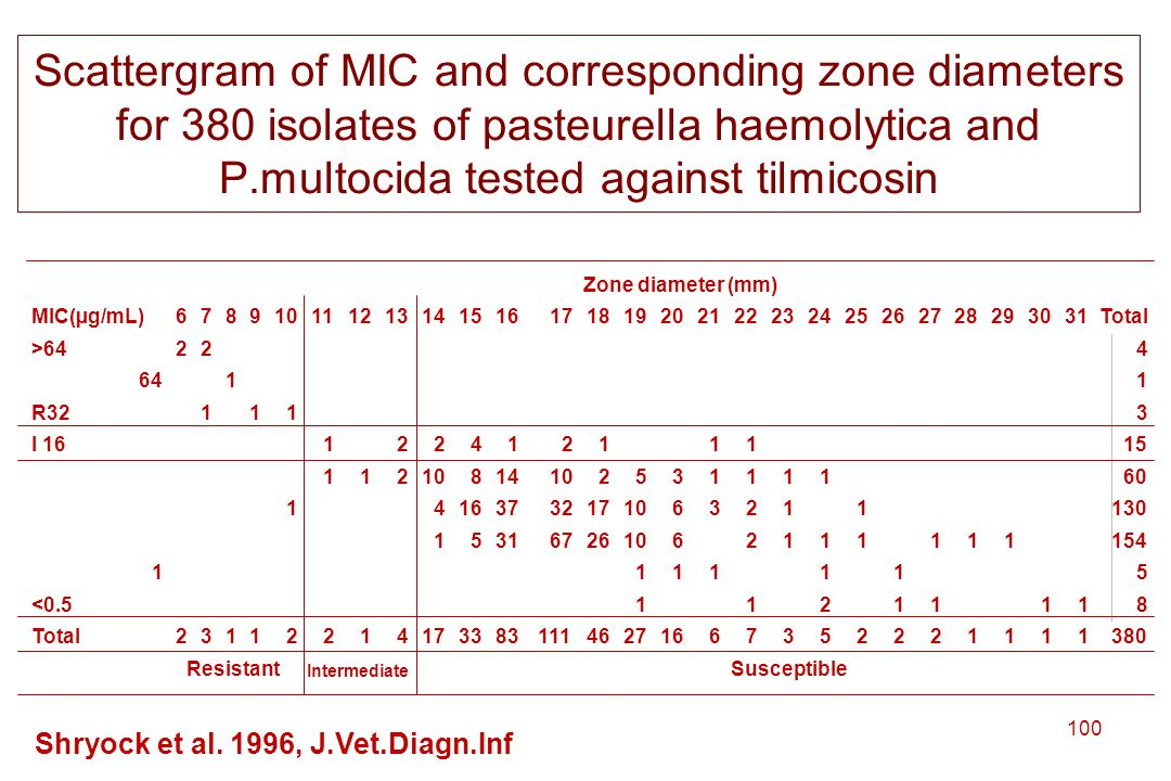 Scattergram of MIC and corresponding zone diameters for 380 isolates of pasteurella haemolytica and P.multocida tested against tilmicosin