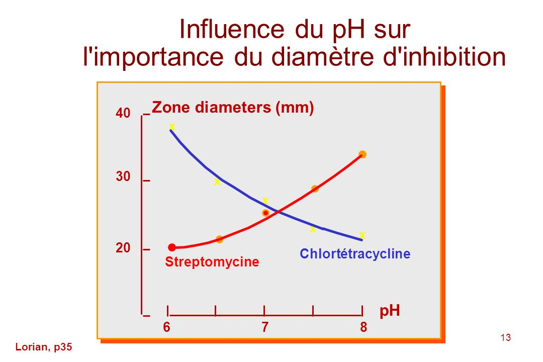Influence du pH sur l importance du diamètre d inhibition