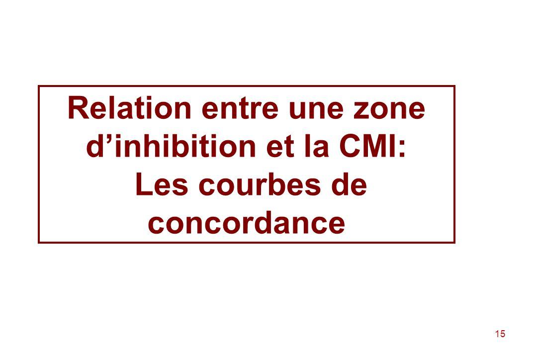 Relation entre une zone d'inhibition et la CMI: Les courbes de concordance