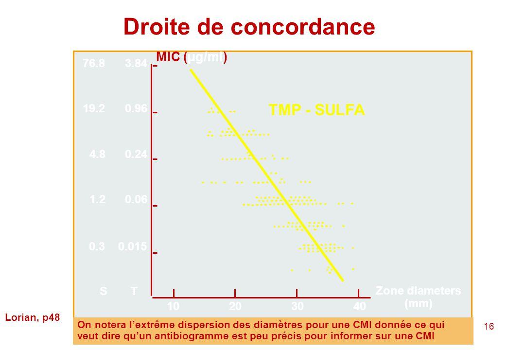 Droite de concordance TMP - SULFA MIC (µg/ml) 76.8 3.84 19.2 0.96